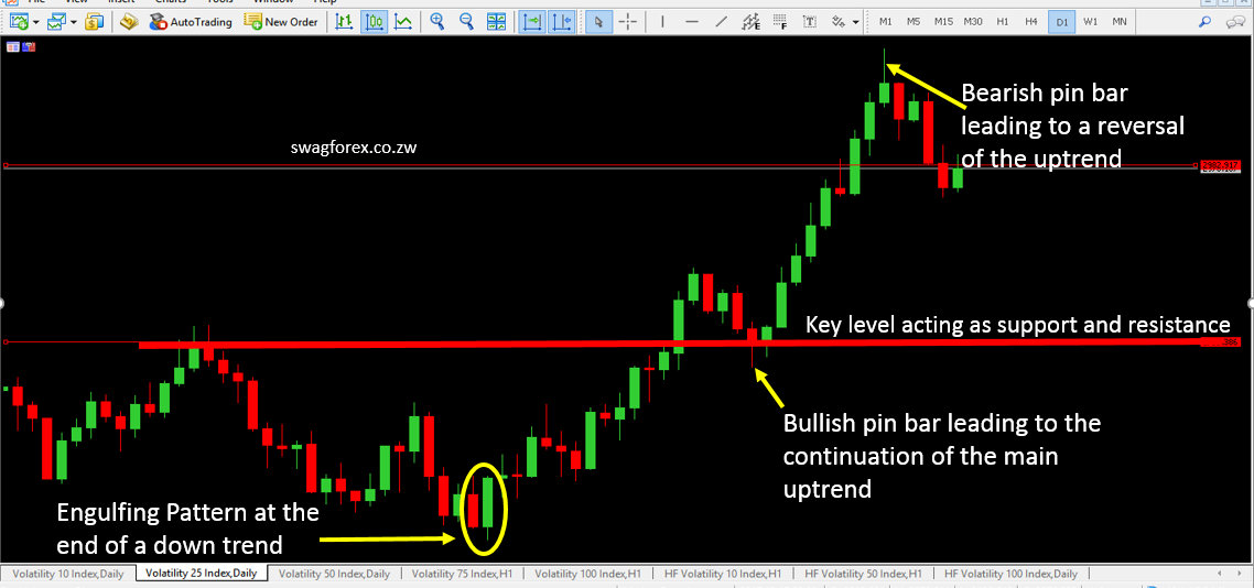 Price action signals on Volatility indices