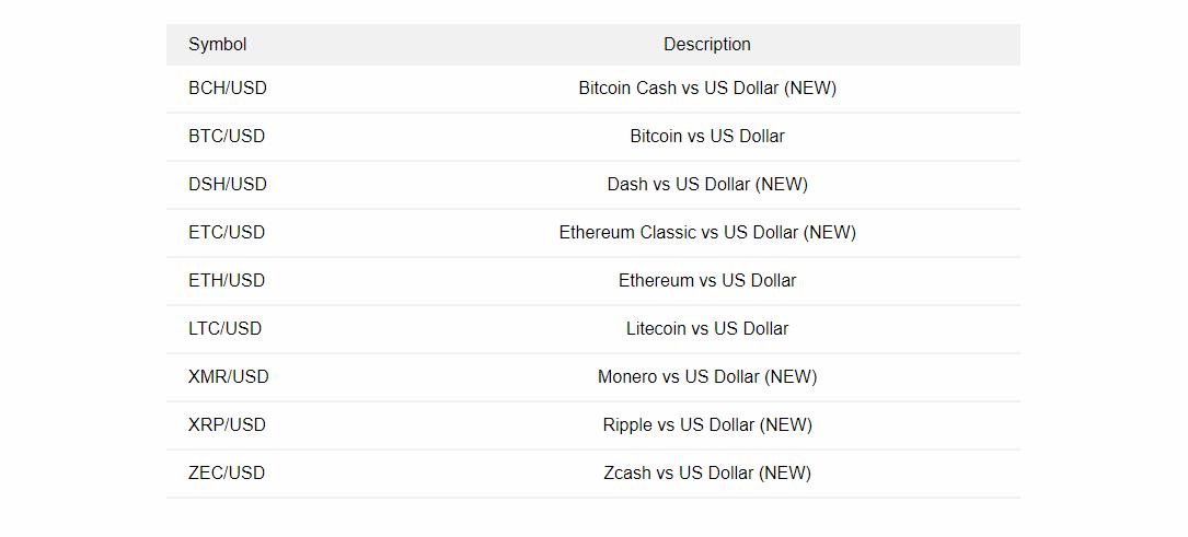 Cryptocurrency trading on binary.com