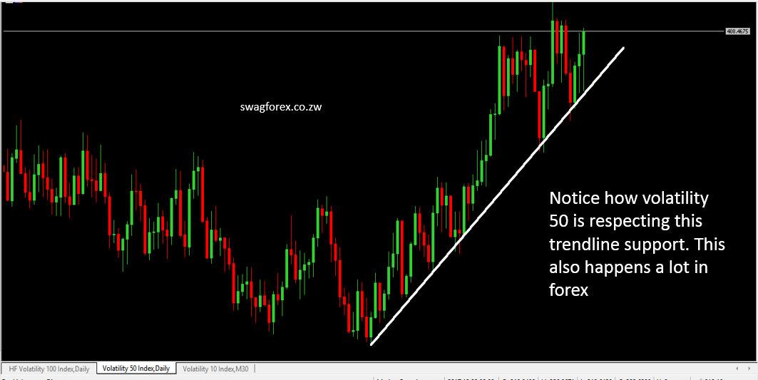 Volatility 50 index respecting a trendline