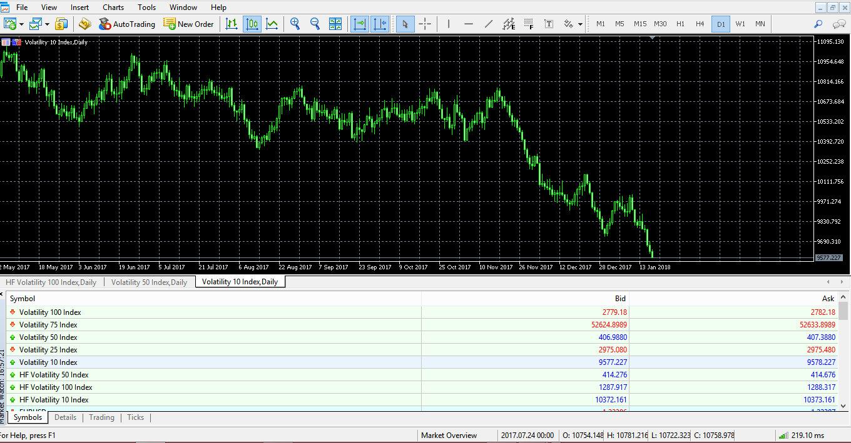 binary.com MT5 volatility indices